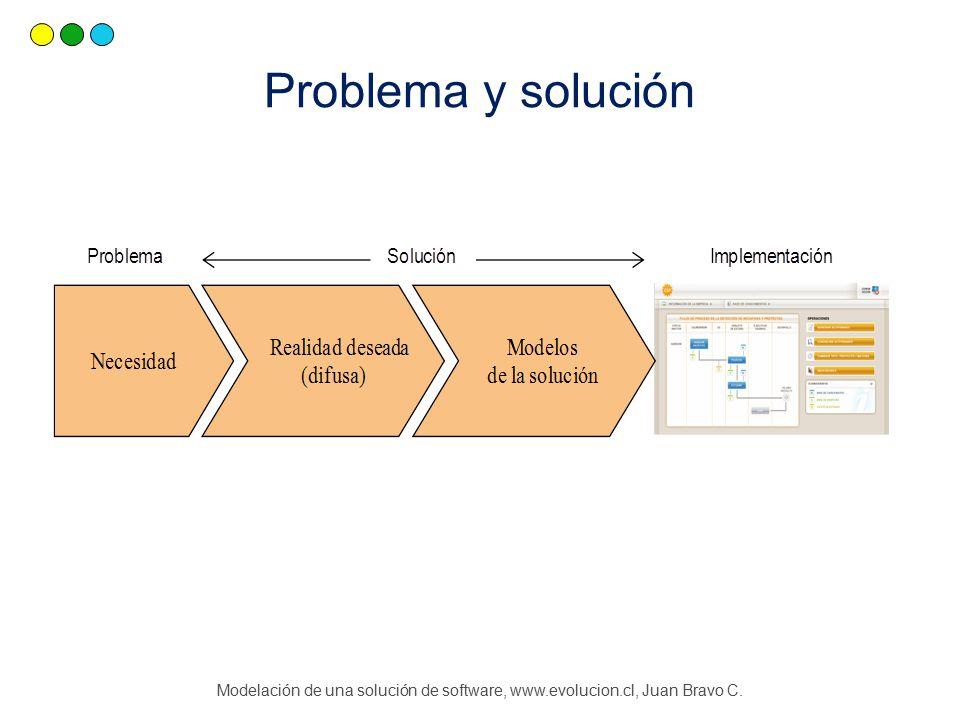 Modelación de una solución de software, www.evolucion.cl, Juan Bravo C. Problema y solución
