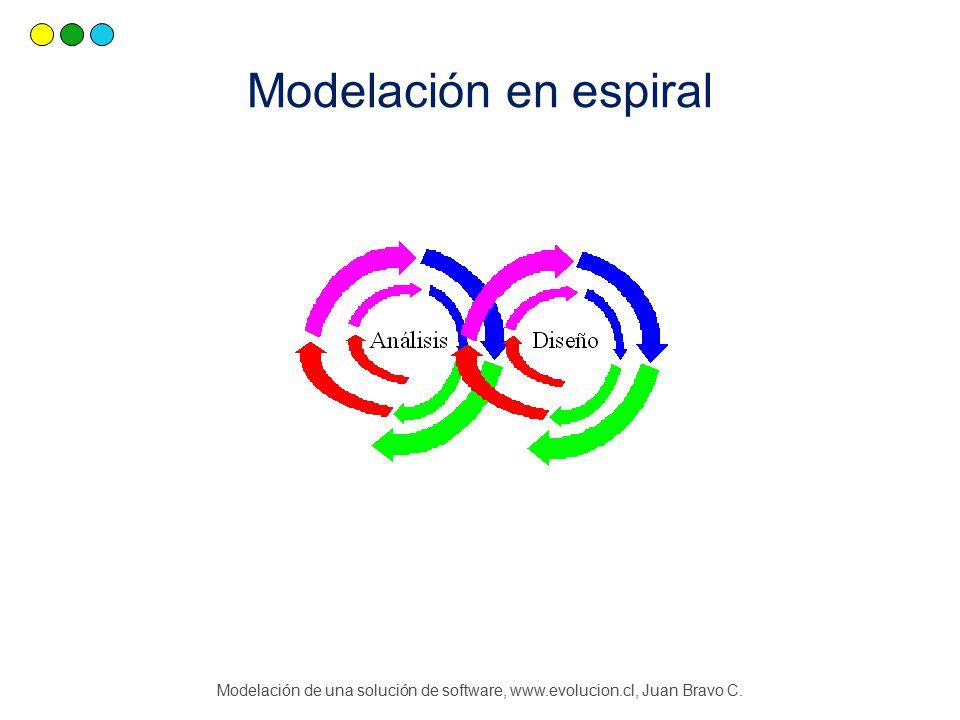 Modelación de una solución de software, www.evolucion.cl, Juan Bravo C. Modelación en espiral