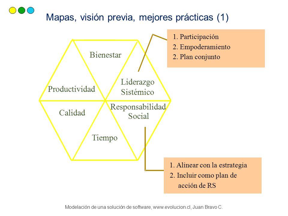 Mapas, visión previa, mejores prácticas (1) Responsabilidad Social Tiempo Calidad Productividad Bienestar Liderazgo Sistémico 1.