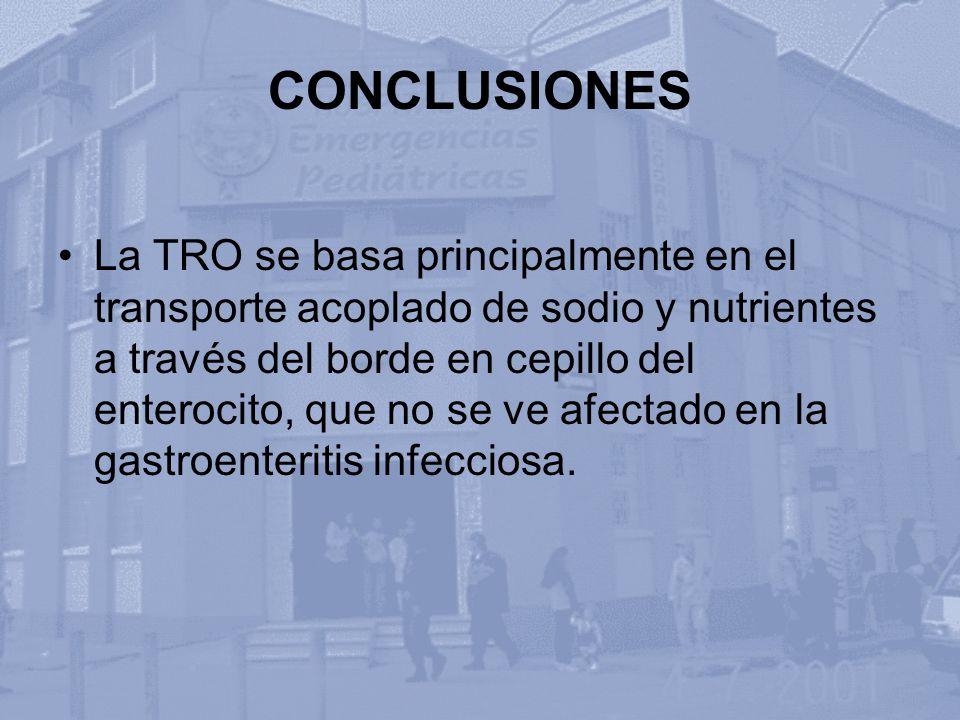 CONCLUSIONES La TRO se basa principalmente en el transporte acoplado de sodio y nutrientes a través del borde en cepillo del enterocito, que no se ve