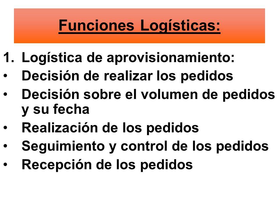 Funciones Logísticas: 1.Logística de aprovisionamiento: Decisión de realizar los pedidos Decisión sobre el volumen de pedidos y su fecha Realización de los pedidos Seguimiento y control de los pedidos Recepción de los pedidos