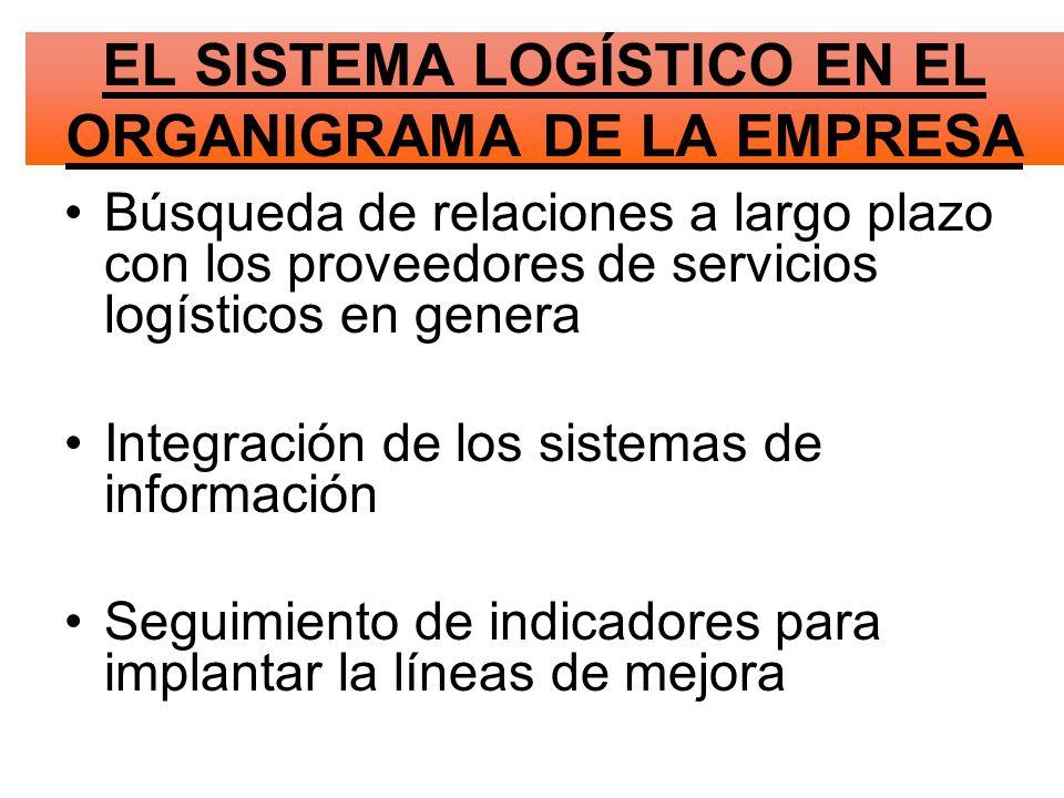 Búsqueda de relaciones a largo plazo con los proveedores de servicios logísticos en genera Integración de los sistemas de información Seguimiento de indicadores para implantar la líneas de mejora EL SISTEMA LOGÍSTICO EN EL ORGANIGRAMA DE LA EMPRESA
