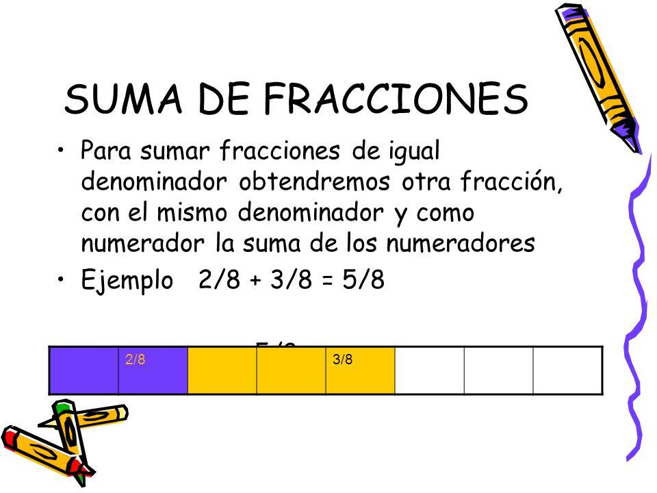 RESTA DE FRACCIONES Para restar fracciones de igual denominador se obtendrá otra fracción, de igual denominador y como numerador la resta de los numeradores.