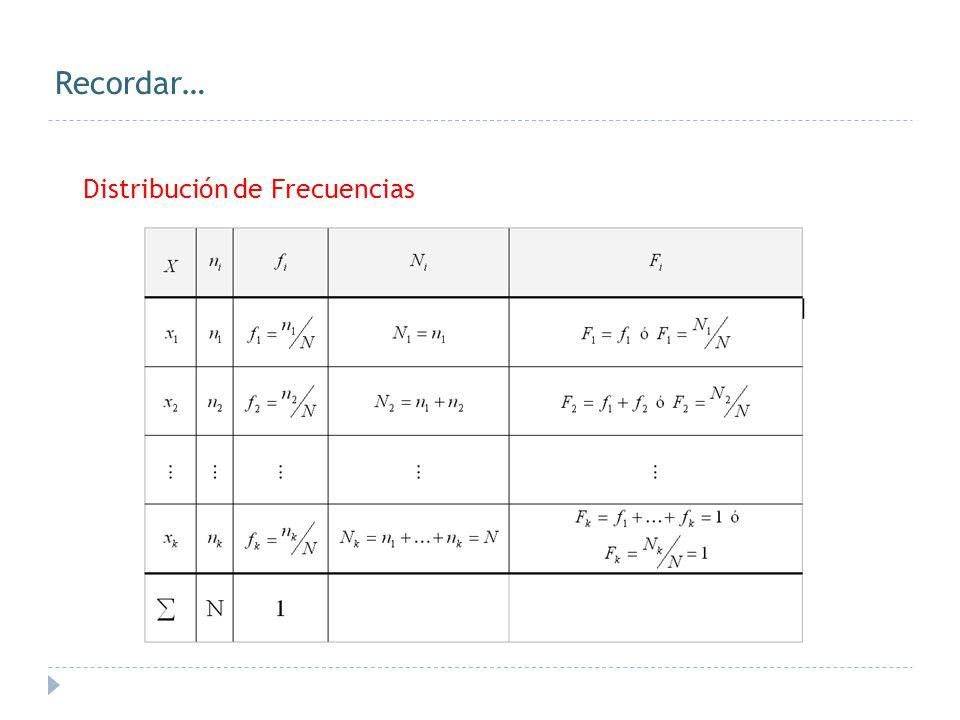 2.1.1.- Medida Aritmética Definición En un conjunto de datos agrupados: {(x i, n i ); i=1,...,k} N = n 1 + n 2 +...