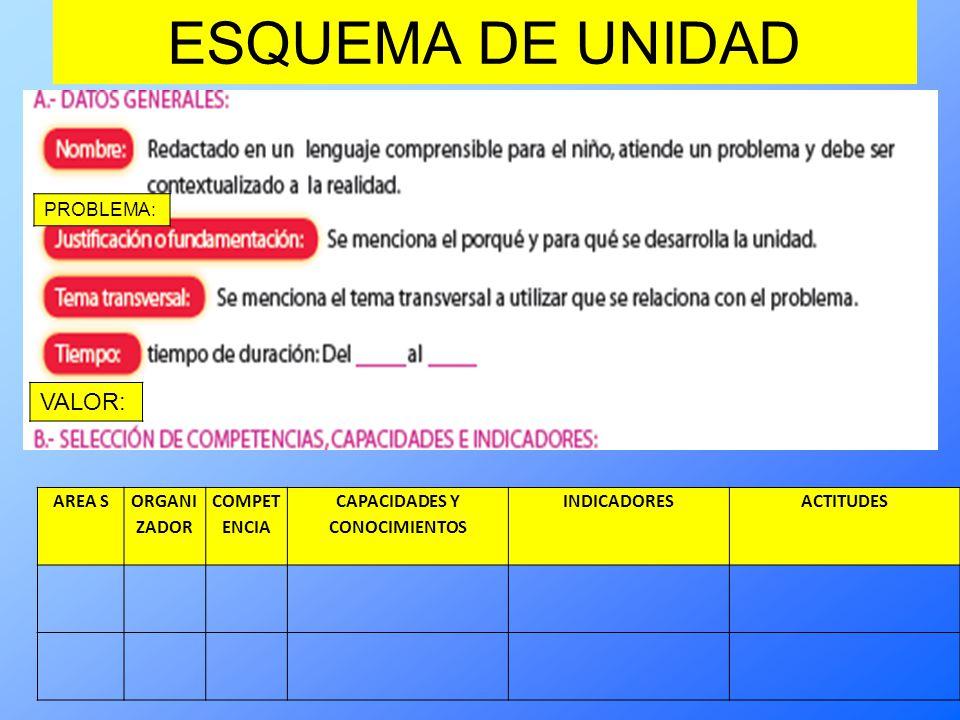 ESQUEMA DE UNIDAD VALOR: AREA S ORGANI ZADOR COMPET ENCIA CAPACIDADES Y CONOCIMIENTOS INDICADORESACTITUDES PROBLEMA: