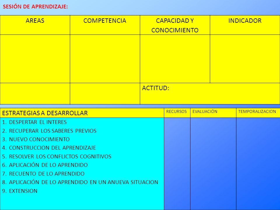 AREASCOMPETENCIA CAPACIDAD Y CONOCIMIENTO INDICADOR ACTITUD: ESTRATEGIAS A DESARROLLAR RECURSOSEVALUACIÓNTEMPORALIZACION 1.DESPERTAR EL INTERES 2.RECUPERAR LOS SABERES PREVIOS 3.NUEVO CONOCIMIENTO 4.CONSTRUCCION DEL APRENDIZAJE 5.RESOLVER LOS CONFLICTOS COGNITIVOS 6.APLICACIÓN DE LO APRENDIDO 7.RECUENTO DE LO APRENDIDO 8.APLICACIÓN DE LO APRENDIDO EN UN ANUEVA SITUACION 9.EXTENSION SESIÓN DE APRENDIZAJE: