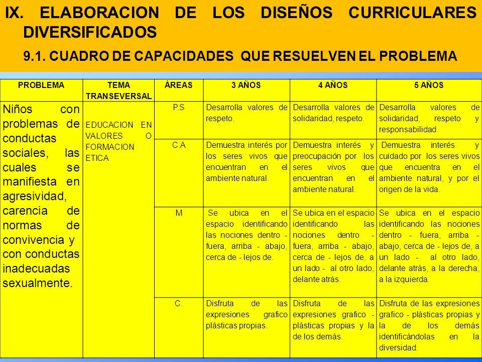 IX.ELABORACION DE LOS DISEÑOS CURRICULARES DIVERSIFICADOS 9.1.