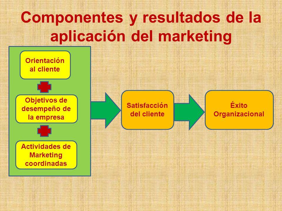 Etapas del Marketing Orientación a la producción 1930 Se enfoca hacia la capacidad interna de la empresa, recursos, tecnología, experiencia, almacenaje.