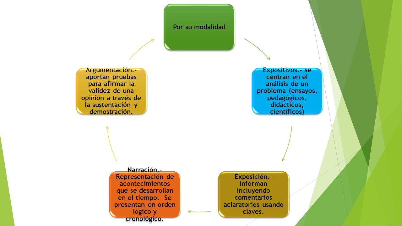Por su modalidad Expositivos.- se centran en el análisis de un problema (ensayos, pedagógicos, didácticos, científicos) Exposición.- informan incluyendo comentarios aclaratorios usando claves.