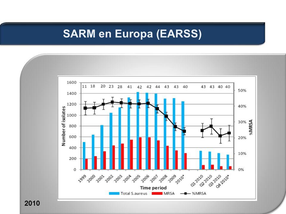 2010 SARM en Europa (EARSS)