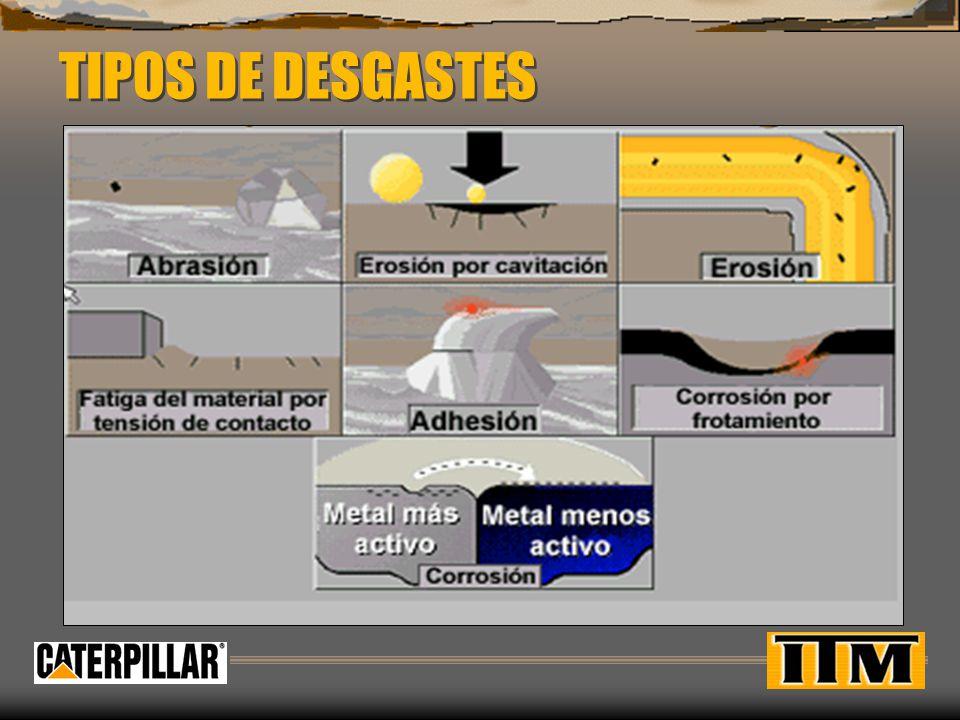 Los 7 tipos de desgaste Desgaste abrasivo Desgaste adhesivo Erosión Erosión por cavitación Corrosión Corrosión por frotación Fatiga por contacto