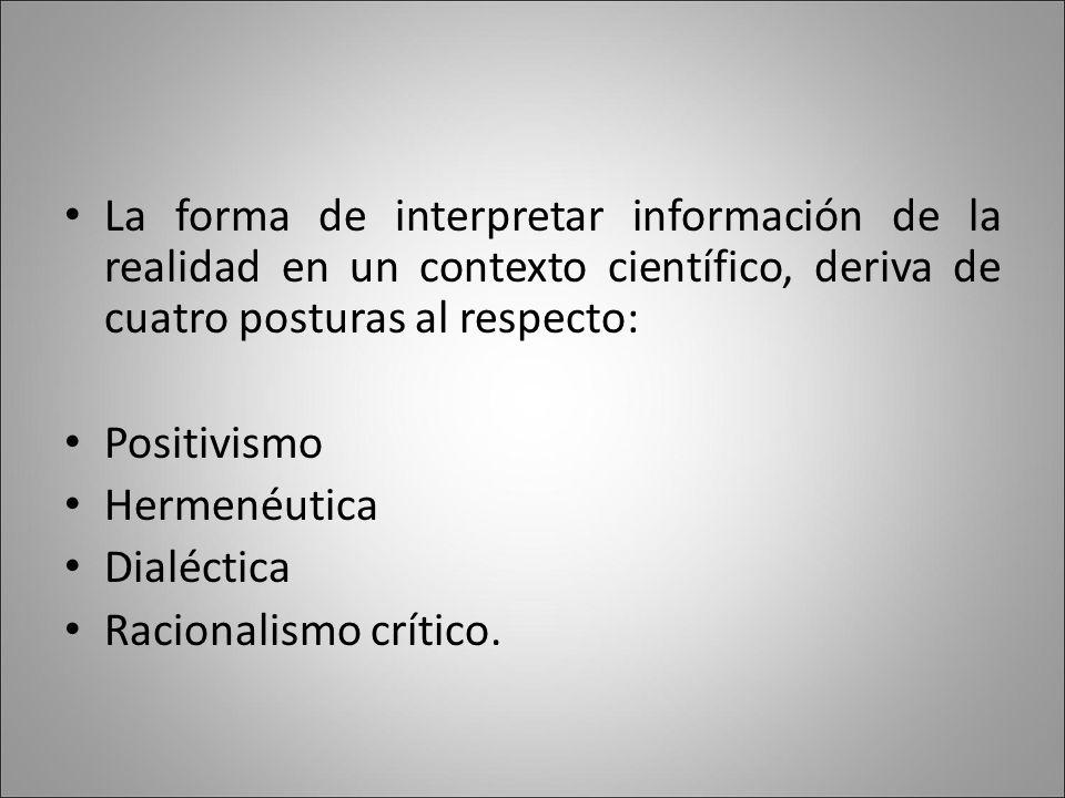 La forma de interpretar información de la realidad en un contexto científico, deriva de cuatro posturas al respecto: Positivismo Hermenéutica Dialéctica Racionalismo crítico.