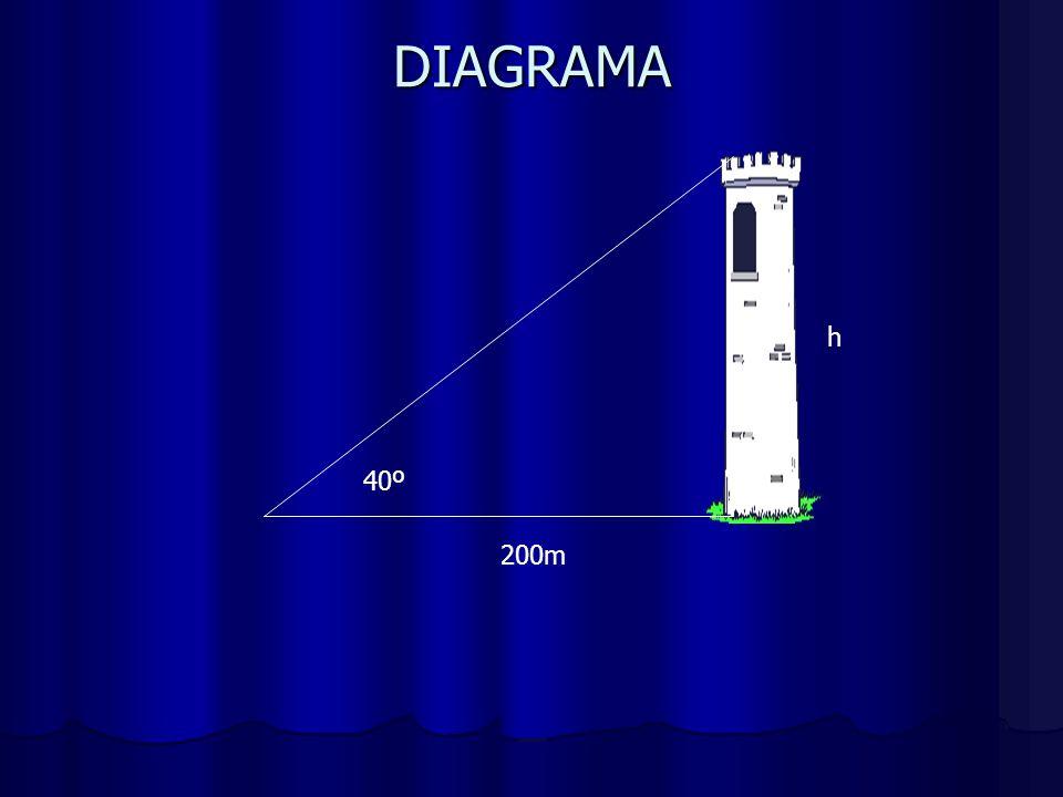 DIAGRAMA 40º 200m h
