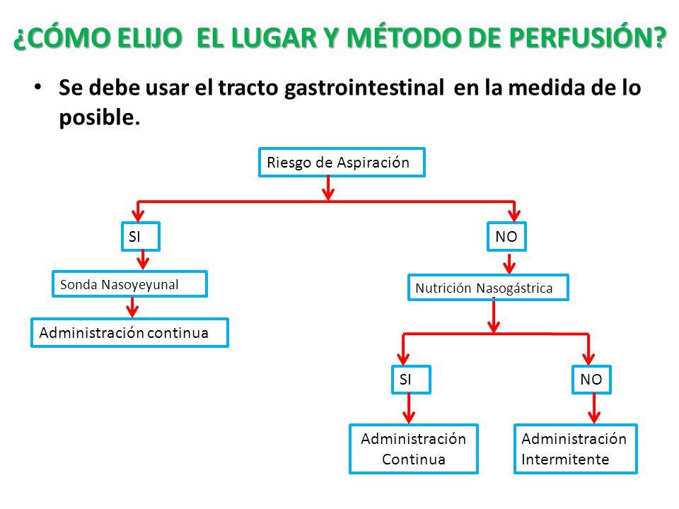 ¿CÓMO ELIJO EL LUGAR Y MÉTODO DE PERFUSIÓN.