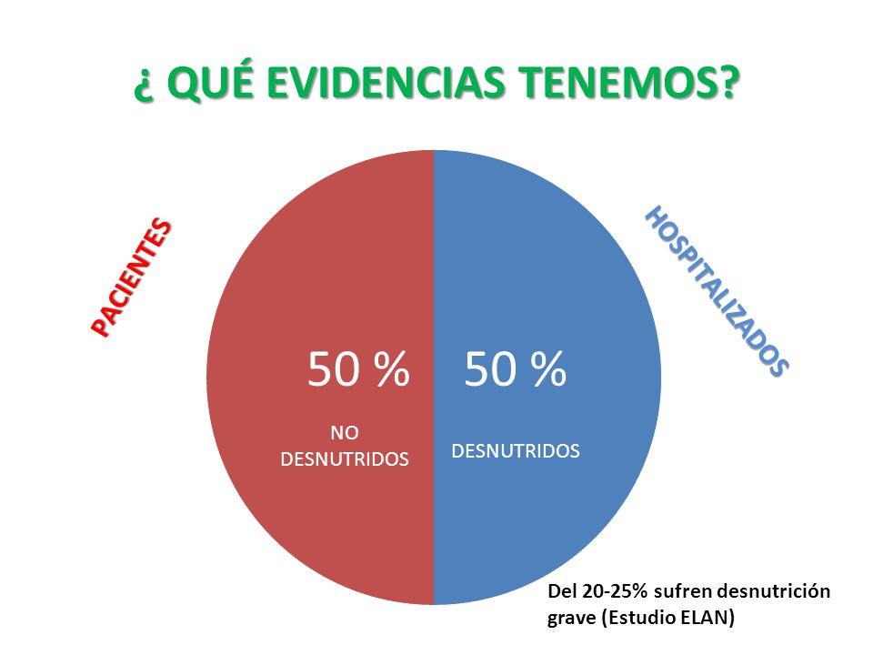 ¿ QUÉ EVIDENCIAS TENEMOS? Del 20-25% sufren desnutrición grave (Estudio ELAN)