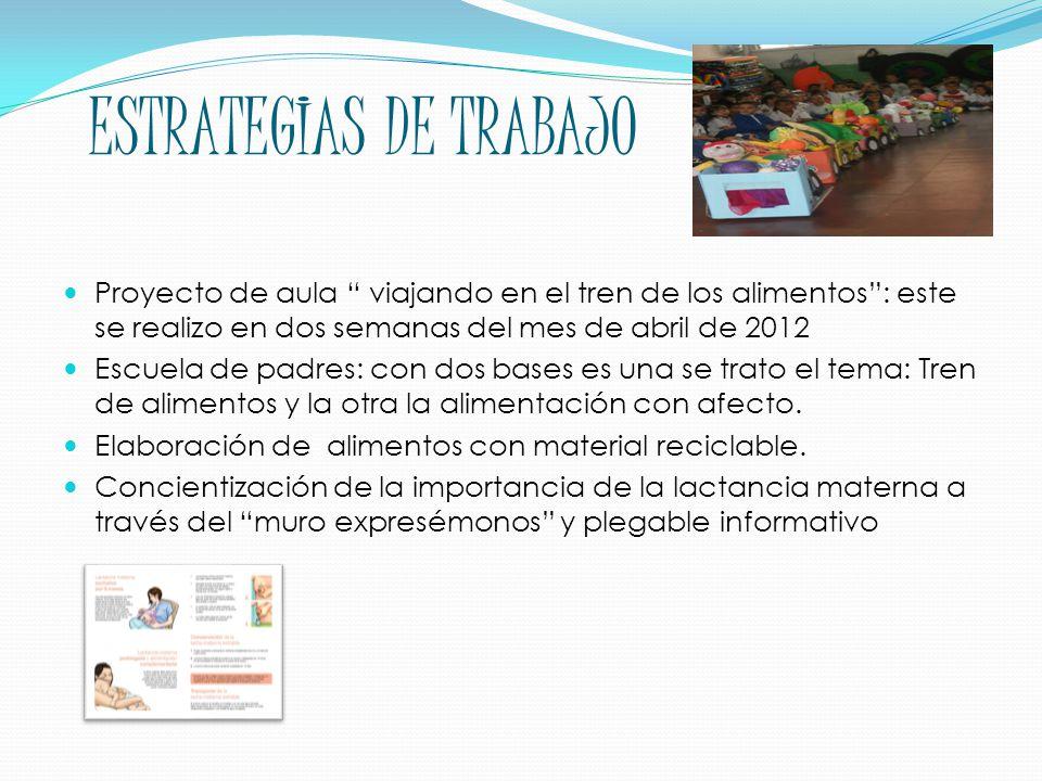 ESTRATEGIAS DE TRABAJO Proyecto de aula viajando en el tren de los alimentos : este se realizo en dos semanas del mes de abril de 2012 Escuela de padres: con dos bases es una se trato el tema: Tren de alimentos y la otra la alimentación con afecto.