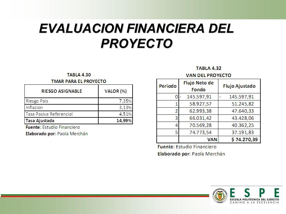 EVALUACION FINANCIERA DEL PROYECTO
