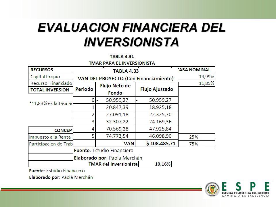 EVALUACION FINANCIERA DEL INVERSIONISTA