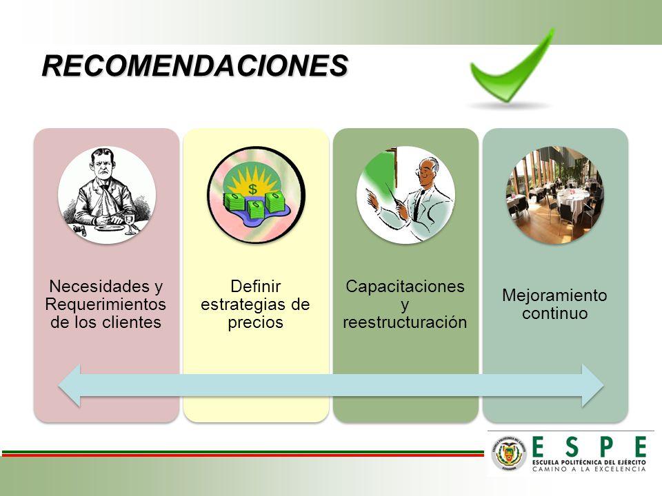 RECOMENDACIONES Necesidades y Requerimientos de los clientes Definir estrategias de precios Capacitaciones y reestructuració n Mejoramiento continuo