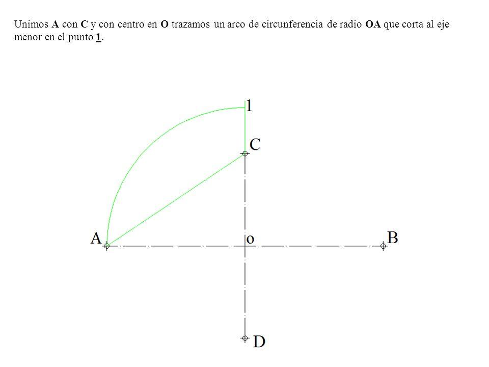 Unimos A con C y con centro en O trazamos un arco de circunferencia de radio OA que corta al eje menor en el punto 1.