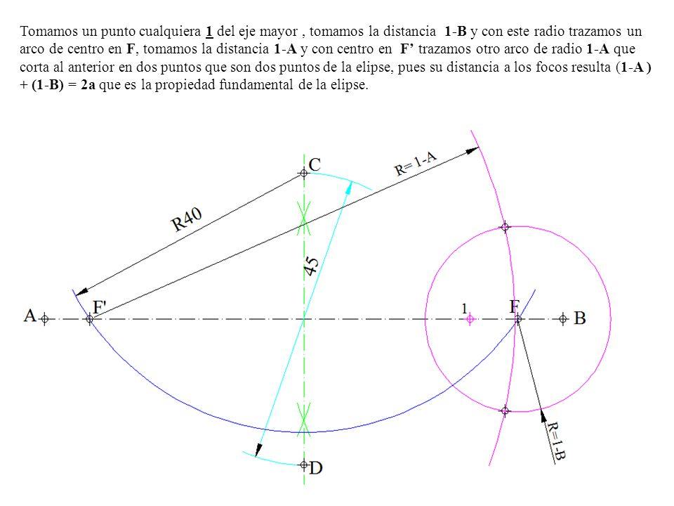 Tomamos un punto cualquiera 1 del eje mayor, tomamos la distancia 1-B y con este radio trazamos un arco de centro en F, tomamos la distancia 1-A y con centro en F' trazamos otro arco de radio 1-A que corta al anterior en dos puntos que son dos puntos de la elipse, pues su distancia a los focos resulta (1-A ) + (1-B) = 2a que es la propiedad fundamental de la elipse.