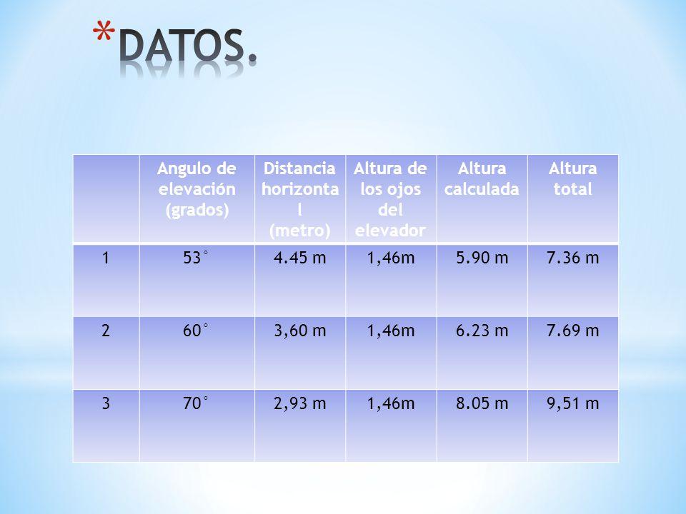 Angulo de elevación (grados) Distancia horizonta l (metro) Altura de los ojos del elevador Altura calculada Altura total 153°4.45 m1,46m5.90 m7.36 m 2