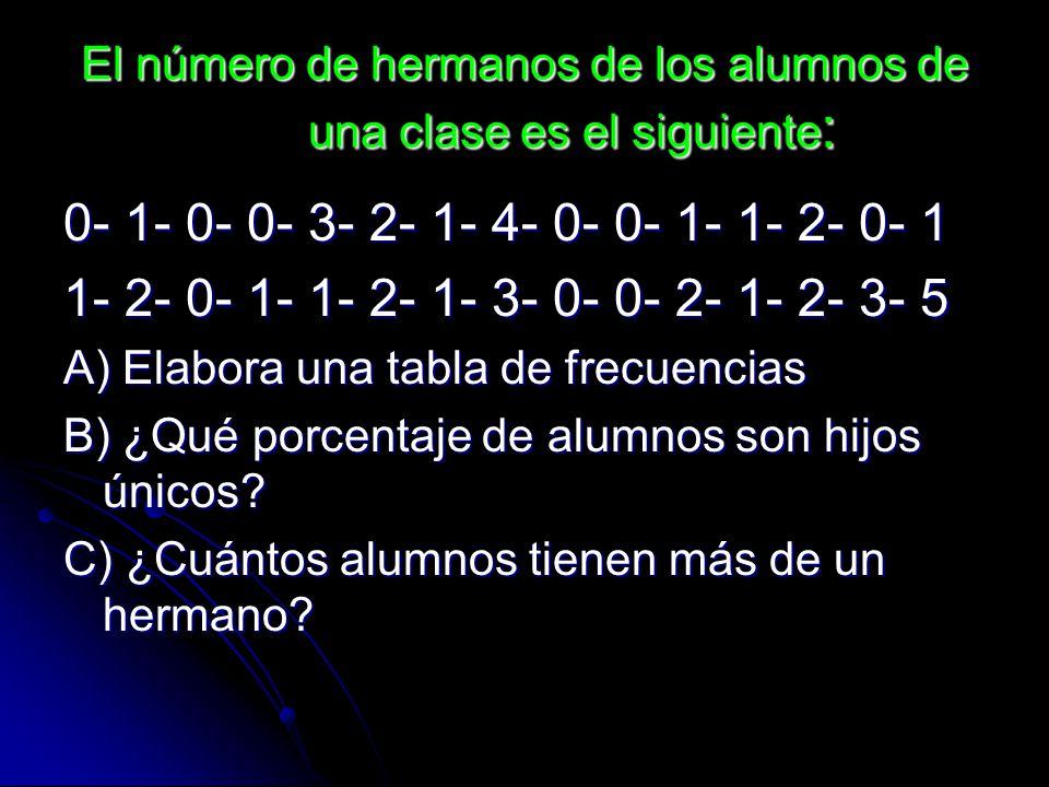 El número de hermanos de los alumnos de una clase es el siguiente : 0- 1- 0- 0- 3- 2- 1- 4- 0- 0- 1- 1- 2- 0- 1 1- 2- 0- 1- 1- 2- 1- 3- 0- 0- 2- 1- 2-