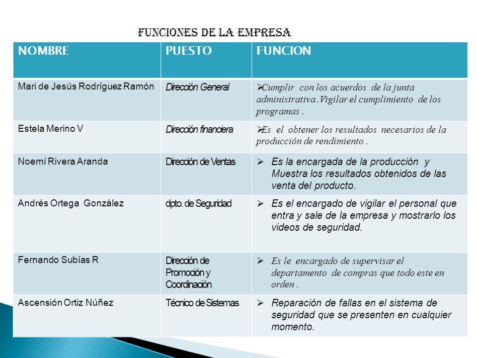 NOMBREPUESTOFUNCION Mari de Jesús Rodríguez Ramón Dirección General  Cumplir con los acuerdos de la junta administrativa.Vigilar el cumplimiento de l