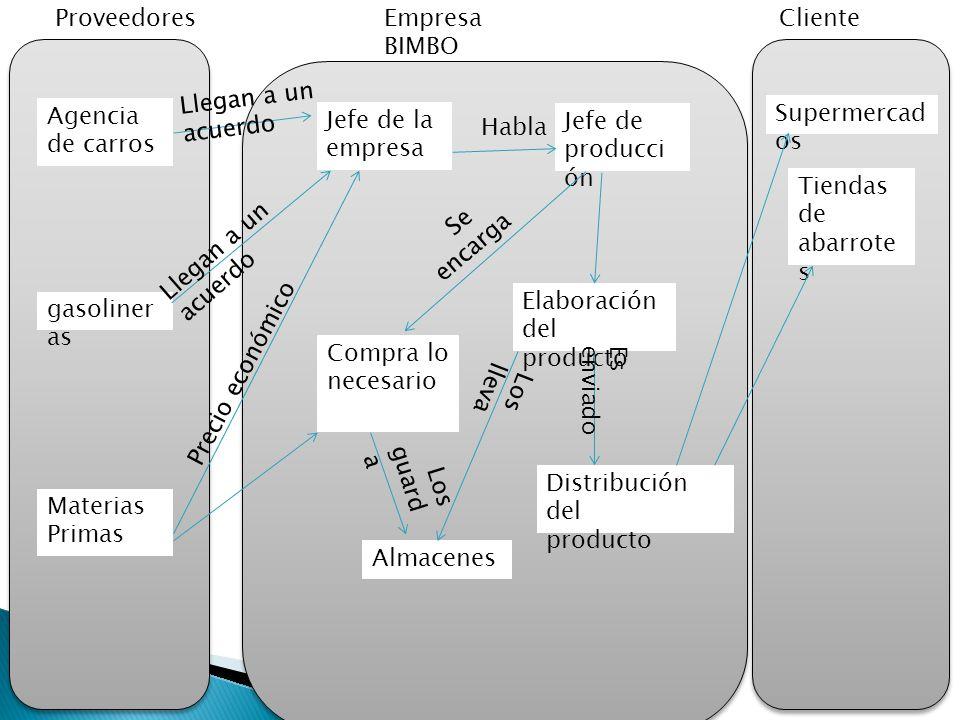 Empresa BIMBO ClienteProveedores Tiendas de abarrote s Supermercad os Materias Primas Distribución del producto Almacenes Elaboración del producto Com