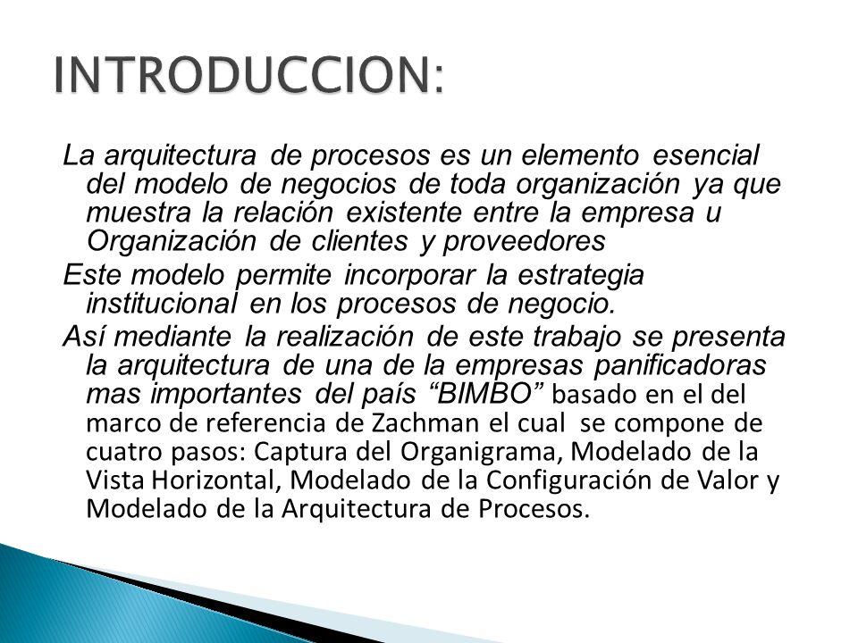 ProveedoresEmpresa BIMBO Cliente Supermercad os Tiendas de abarrote s Materias Primas Jefe de producci ón Compra lo necesario Distribución del producto Elaboración del producto Se encarga con el de y Es enviado