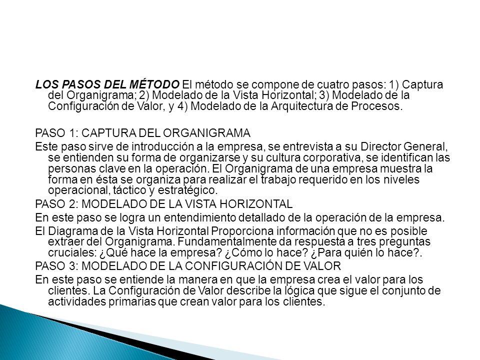LOS PASOS DEL MÉTODO El método se compone de cuatro pasos: 1) Captura del Organigrama; 2) Modelado de la Vista Horizontal; 3) Modelado de la Configura