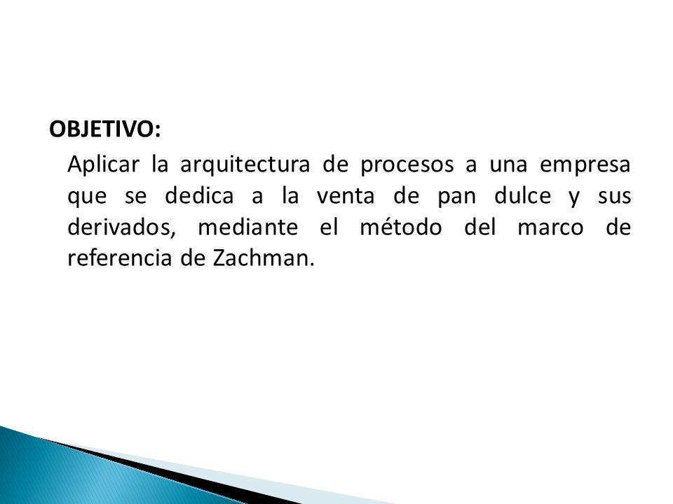 OBJETIVO: Aplicar la arquitectura de procesos a una empresa que se dedica a la venta de pan dulce y sus derivados, mediante el método del marco de ref