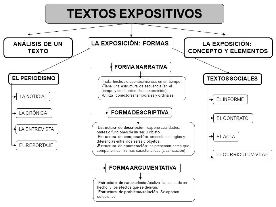 TEXTOS EXPOSITIVOS LA EXPOSICIÓN: CONCEPTO Y ELEMENTOS LA EXPOSICIÓN: FORMAS FORMA NARRATIVA FORMA DESCRIPTIVA FORMA ARGUMENTATIVA EL PERIODISMO TEXTOS SOCIALES LA NOTICIA EL REPORTAJE LA ENTREVISTA EL INFORME EL CONTRATO EL ACTA EL CURRÍCULUM VITAE -Trata hechos o acontecimientos en un tiempo.