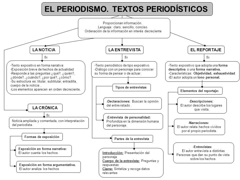 EL PERIODISMO.TEXTOS PERIODÍSTICOS Proporcionan información.