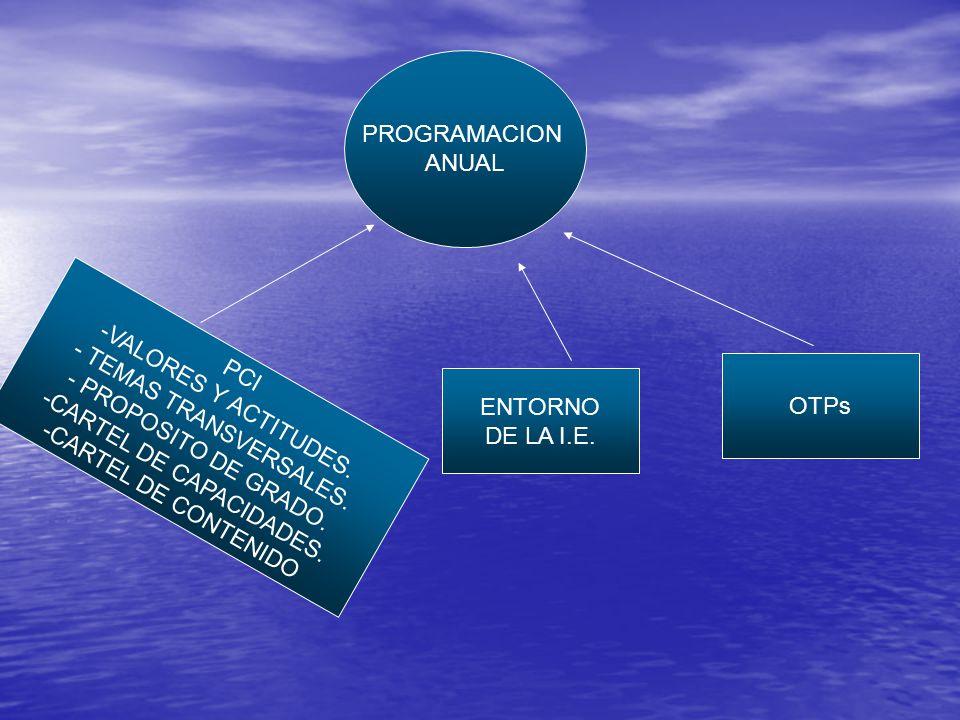 PROGRAMACION ANUAL PCI -VALORES Y ACTITUDES. - TEMAS TRANSVERSALES.
