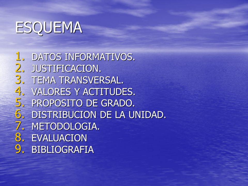ESQUEMA 1. DATOS INFORMATIVOS. 2. JUSTIFICACION.