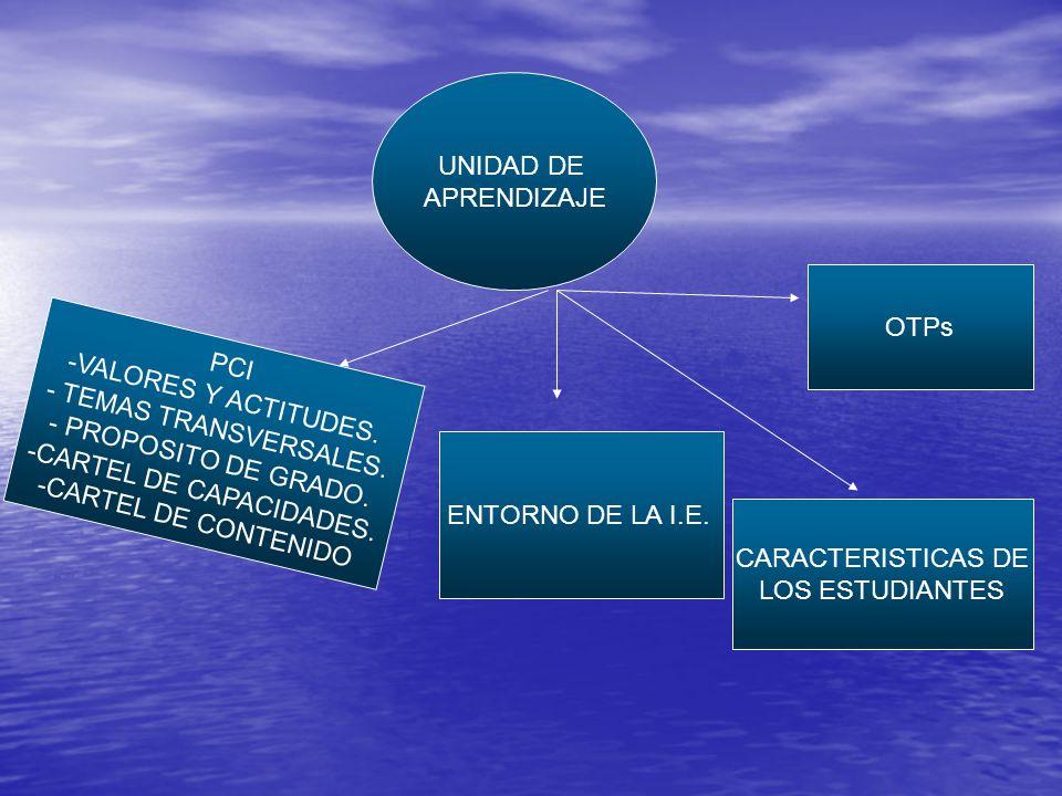 UNIDAD DE APRENDIZAJE PCI -VALORES Y ACTITUDES. - TEMAS TRANSVERSALES.