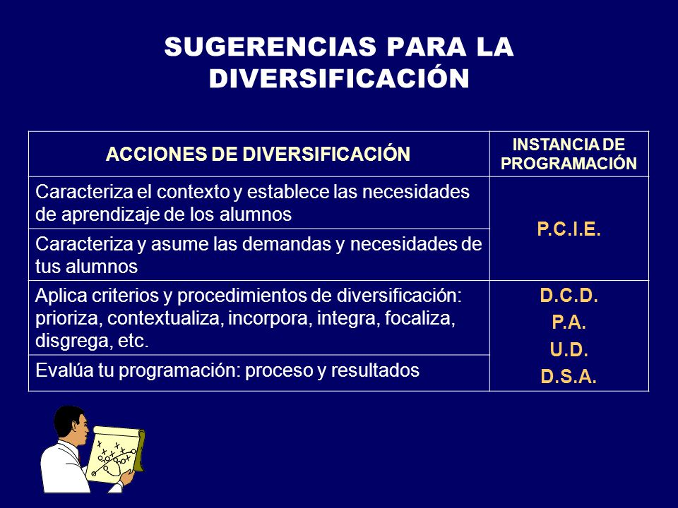 SUGERENCIAS PARA LA DIVERSIFICACIÓN ACCIONES DE DIVERSIFICACIÓN INSTANCIA DE PROGRAMACIÓN Caracteriza el contexto y establece las necesidades de aprendizaje de los alumnos P.C.I.E.