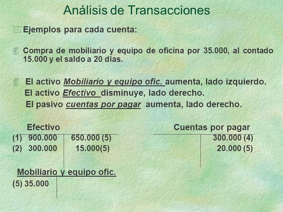 Análisis de Transacciones *Ejemplos para cada cuenta: 4Compra de mobiliario y equipo de oficina por 35.000, al contado 15.000 y el saldo a 20 días.