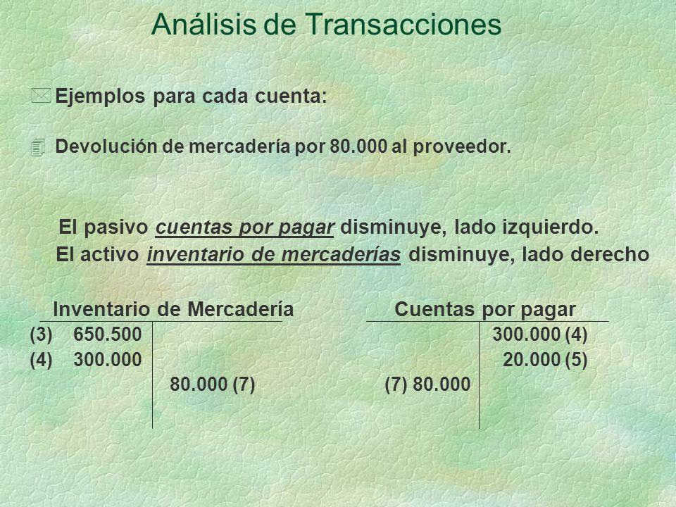 Análisis de Transacciones *Ejemplos para cada cuenta: 4Devolución de mercadería por 80.000 al proveedor.