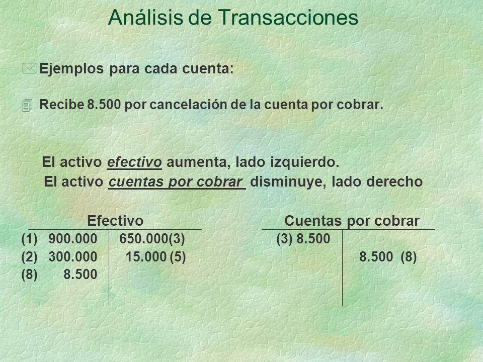 Análisis de Transacciones *Ejemplos para cada cuenta: 4Recibe 8.500 por cancelación de la cuenta por cobrar.