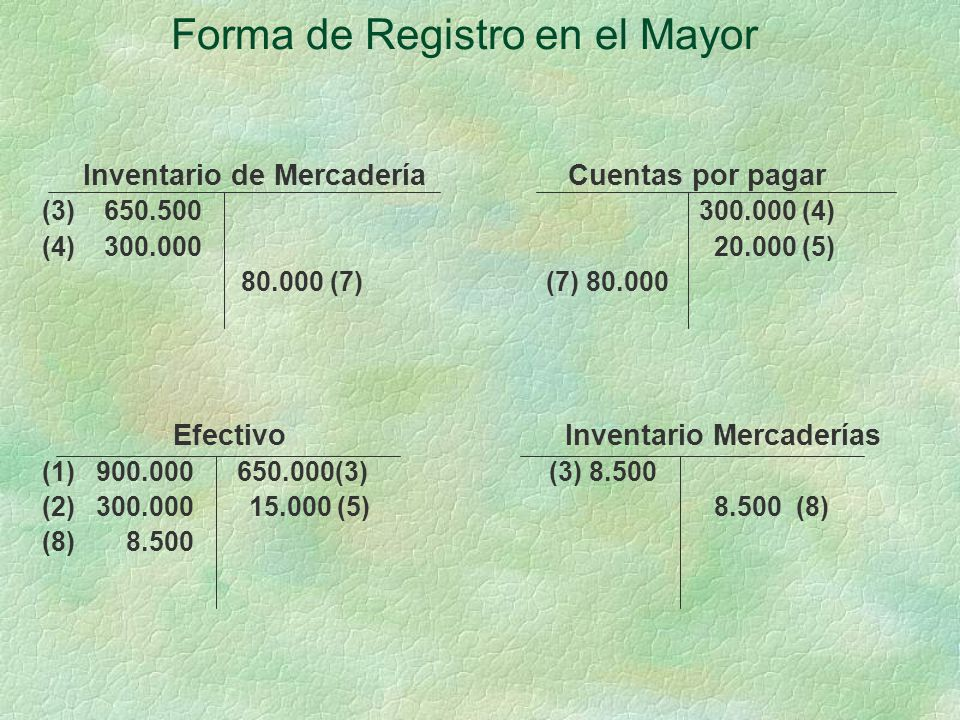 Forma de Registro en el Mayor Inventario de Mercadería Cuentas por pagar (3) 650.500 300.000 (4) (4) 300.000 20.000 (5) 80.000 (7) (7) 80.000 Efectivo Inventario Mercaderías (1) 900.000 650.000(3) (3) 8.500 (2) 300.000 15.000 (5)8.500 (8) (8) 8.500
