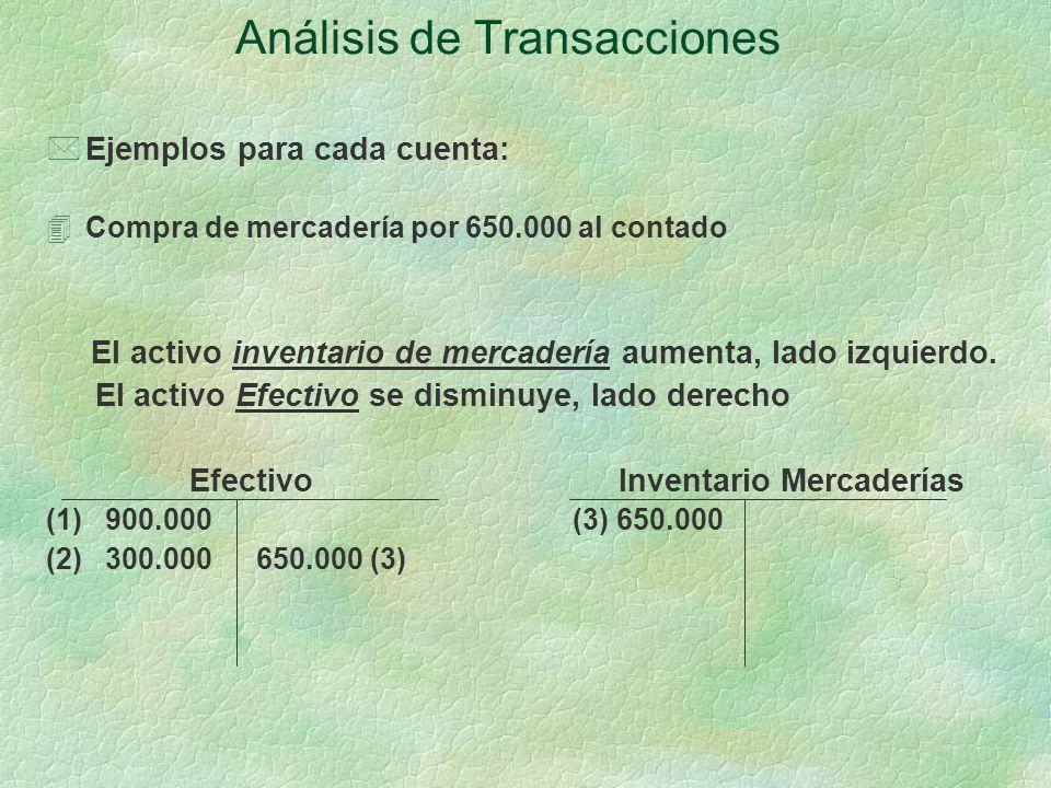 Análisis de Transacciones *Ejemplos para cada cuenta: 4Compra de mercadería por 650.000 al contado El activo inventario de mercadería aumenta, lado izquierdo.