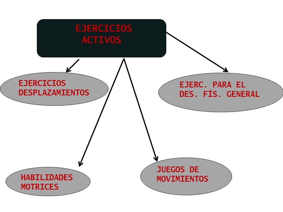 EJERCICIOS ACTIVOS EJERCICIOS DESPLAZAMIENTOS EJERC. PARA EL DES. FÍS. GENERAL HABILIDADES MOTRICES JUEGOS DE MOVIMIENTOS
