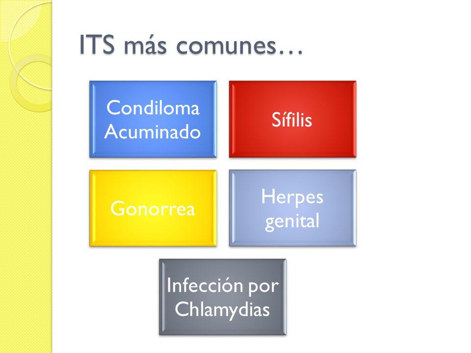 ITS más comunes… Condiloma Acuminado Sífilis Gonorrea Herpes genital Infección por Chlamydias