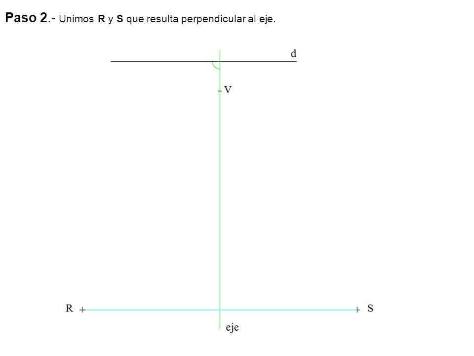 Paso 3.- Por R y S trazamos paralelas al eje y por una perpendicular que resulta ser la tangente en el vértice.