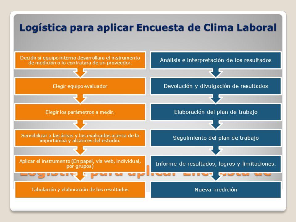 Logística para aplicar Encuesta de Clima Laboral Tabulación y elaboración de los resultados Aplicar el instrumento (En papel, vía web, individual, por grupos) Sensibilizar a las áreas y los evaluados acerca de la importancia y alcances del estudio.