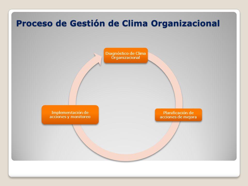 Proceso de Gestión de Clima Organizacional Diagnóstico de Clima Organizacional Planificación de acciones de mejora Implementación de acciones y monitoreo