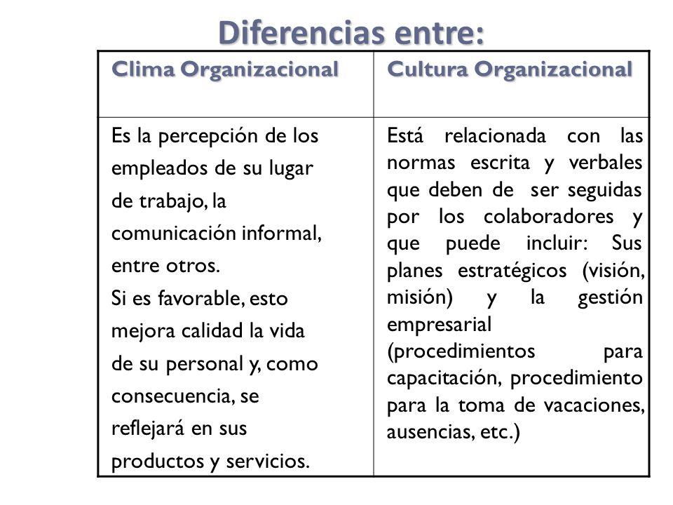 Diferencias entre: Clima Organizacional Cultura Organizacional Es la percepción de los empleados de su lugar de trabajo, la comunicación informal, entre otros.