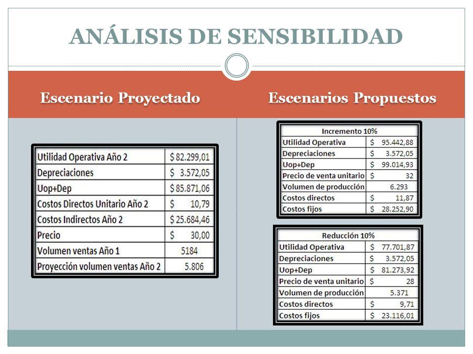Escenario Proyectado Escenarios Propuestos ANÁLISIS DE SENSIBILIDAD